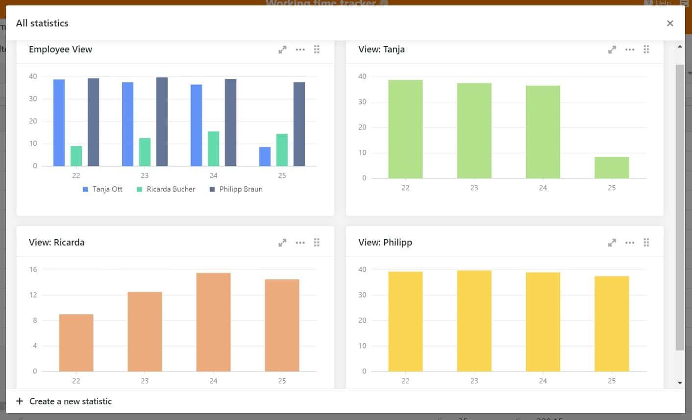 Werten Sie die Daten Ihrer Arbeitszeiterfassung effizient aus