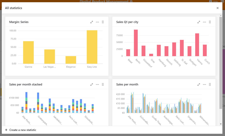 Digitales Produktmanagement beinhaltet auch Statistiken jeder Art